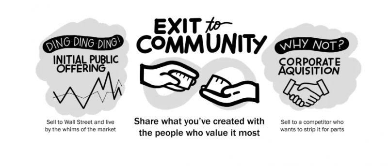Exit to Community infographic. Share what you've created with the people who value it most.