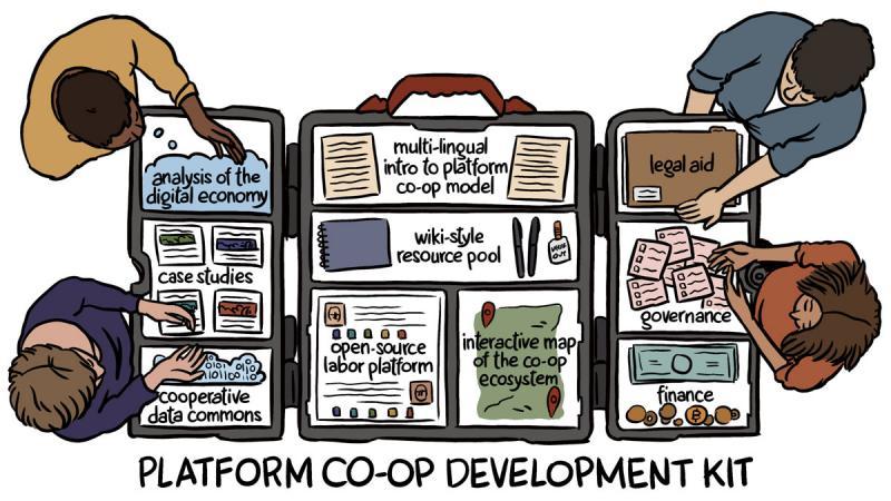 Platform Cooperative Development Kit sketch.